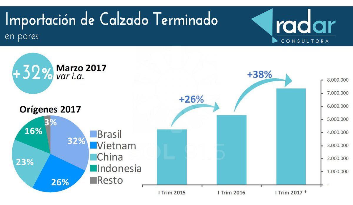 172c1bf9 La importación de calzado se disparó 38% en el primer trimestre, de acuerdo  a Radar Consultora. Acumuló así los 7,5 millones de pares, provenientes, ...